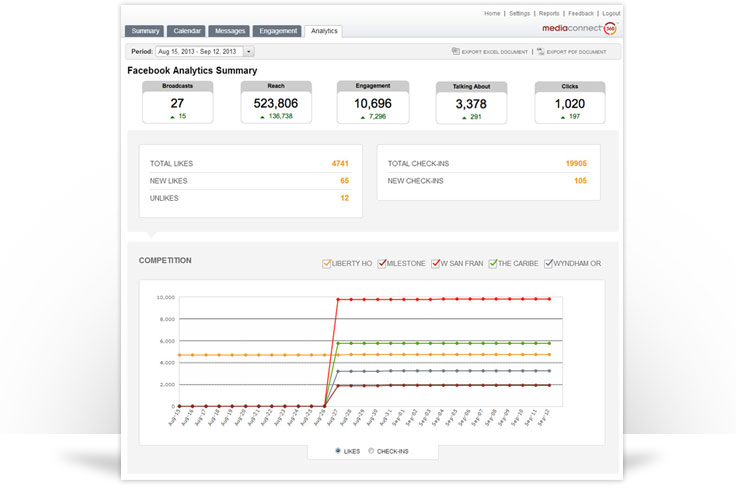 MediaConnect360 - Analytics, Alerts, and Reports